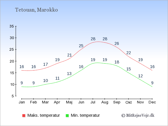 Gennemsnitlige temperaturer i Tetouan -nat og dag: Januar:9,16. Februar:9,16. Marts:10,17. April:11,19. Maj:13,21. Juni:16,25. Juli:19,28. August:19,28. September:18,26. Oktober:15,22. November:12,19. December:9,16.
