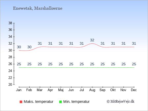 Gennemsnitlige temperaturer på Enewetak -nat og dag: Januar 25;30. Februar 25;30. Marts 25;31. April 25;31. Maj 25;31. Juni 25;31. Juli 25;31. August 25;32. September 25;31. Oktober 25;31. November 25;31. December 25;31.