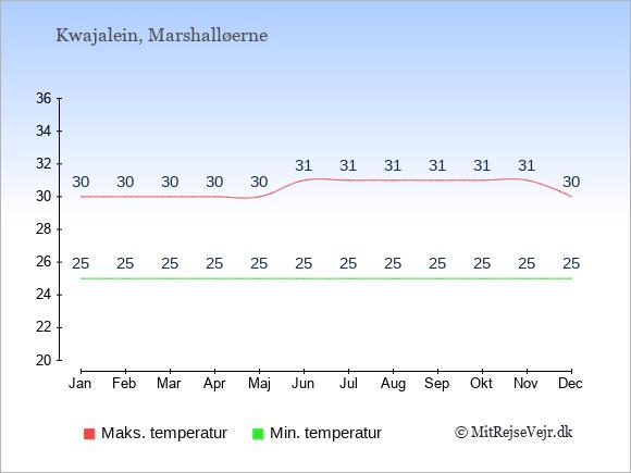 Gennemsnitlige temperaturer på Kwajalein -nat og dag: Januar 25;30. Februar 25;30. Marts 25;30. April 25;30. Maj 25;30. Juni 25;31. Juli 25;31. August 25;31. September 25;31. Oktober 25;31. November 25;31. December 25;30.