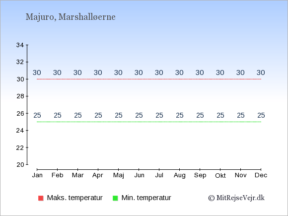 Gennemsnitlige temperaturer på Marshalløerne -nat og dag: Januar 25;30. Februar 25;30. Marts 25;30. April 25;30. Maj 25;30. Juni 25;30. Juli 25;30. August 25;30. September 25;30. Oktober 25;30. November 25;30. December 25;30.