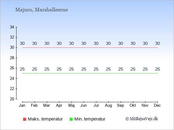 Gennemsnitlige temperaturer i Majuro -nat og dag: Januar 25;30. Februar 25;30. Marts 25;30. April 25;30. Maj 25;30. Juni 25;30. Juli 25;30. August 25;30. September 25;30. Oktober 25;30. November 25;30. December 25;30.