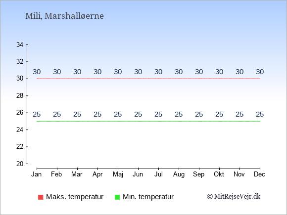 Gennemsnitlige temperaturer på Mili -nat og dag: Januar 25;30. Februar 25;30. Marts 25;30. April 25;30. Maj 25;30. Juni 25;30. Juli 25;30. August 25;30. September 25;30. Oktober 25;30. November 25;30. December 25;30.