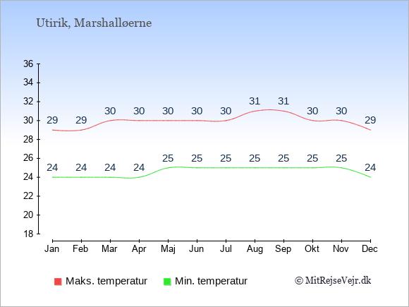 Gennemsnitlige temperaturer på Utirik -nat og dag: Januar 24;29. Februar 24;29. Marts 24;30. April 24;30. Maj 25;30. Juni 25;30. Juli 25;30. August 25;31. September 25;31. Oktober 25;30. November 25;30. December 24;29.