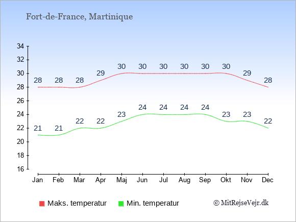 Gennemsnitlige temperaturer på Martinique -nat og dag: Januar 21,28. Februar 21,28. Marts 22,28. April 22,29. Maj 23,30. Juni 24,30. Juli 24,30. August 24,30. September 24,30. Oktober 23,30. November 23,29. December 22,28.
