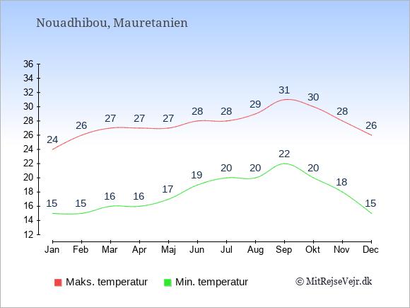 Gennemsnitlige temperaturer i Nouadhibou -nat og dag: Januar:15,24. Februar:15,26. Marts:16,27. April:16,27. Maj:17,27. Juni:19,28. Juli:20,28. August:20,29. September:22,31. Oktober:20,30. November:18,28. December:15,26.