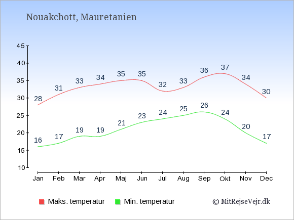 Gennemsnitlige temperaturer i Mauretanien -nat og dag: Januar 16;28. Februar 17;31. Marts 19;33. April 19;34. Maj 21;35. Juni 23;35. Juli 24;32. August 25;33. September 26;36. Oktober 24;37. November 20;34. December 17;30.
