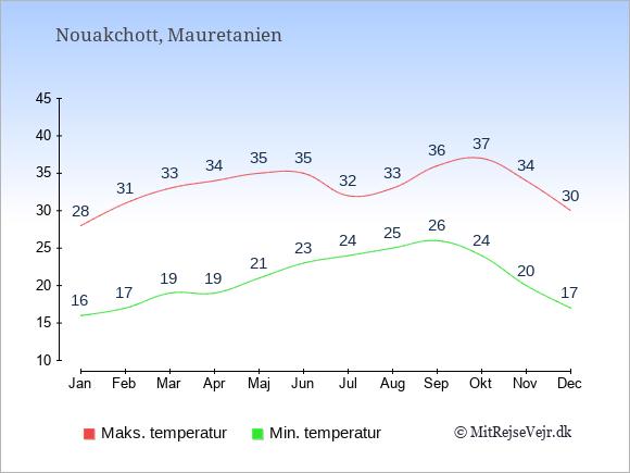 Temperatur i  Mauretanien.
