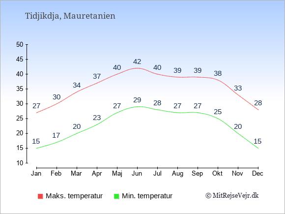 Gennemsnitlige temperaturer i Tidjikdja -nat og dag: Januar:15,27. Februar:17,30. Marts:20,34. April:23,37. Maj:27,40. Juni:29,42. Juli:28,40. August:27,39. September:27,39. Oktober:25,38. November:20,33. December:15,28.