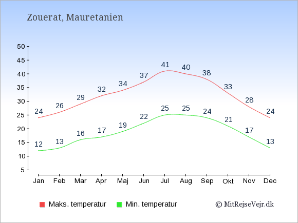 Gennemsnitlige temperaturer i Zouerat -nat og dag: Januar:12,24. Februar:13,26. Marts:16,29. April:17,32. Maj:19,34. Juni:22,37. Juli:25,41. August:25,40. September:24,38. Oktober:21,33. November:17,28. December:13,24.