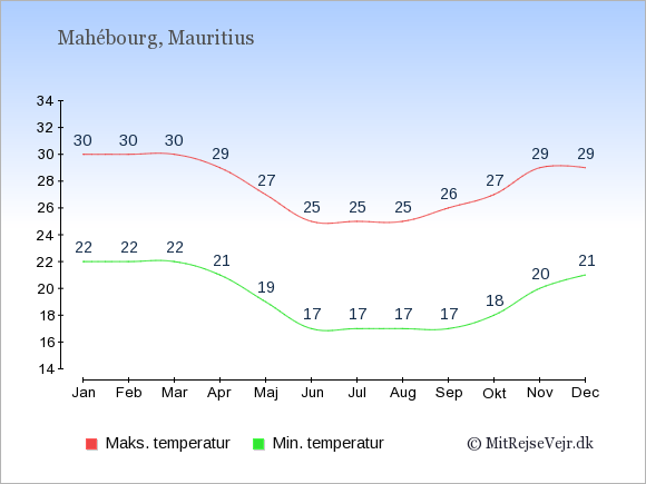 Gennemsnitlige temperaturer i Mahébourg -nat og dag: Januar 22;30. Februar 22;30. Marts 22;30. April 21;29. Maj 19;27. Juni 17;25. Juli 17;25. August 17;25. September 17;26. Oktober 18;27. November 20;29. December 21;29.