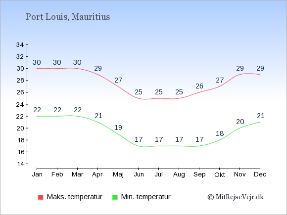 Gennemsnitlige temperaturer på Mauritius -nat og dag: Januar 22;30. Februar 22;30. Marts 22;30. April 21;29. Maj 19;27. Juni 17;25. Juli 17;25. August 17;25. September 17;26. Oktober 18;27. November 20;29. December 21;29.