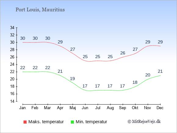 Gennemsnitlige temperaturer i Port Louis -nat og dag: Januar 22;30. Februar 22;30. Marts 22;30. April 21;29. Maj 19;27. Juni 17;25. Juli 17;25. August 17;25. September 17;26. Oktober 18;27. November 20;29. December 21;29.