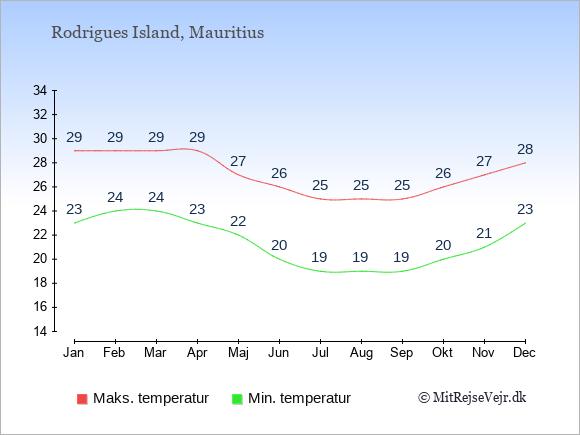 Gennemsnitlige temperaturer på Rodrigues Island -nat og dag: Januar 23;29. Februar 24;29. Marts 24;29. April 23;29. Maj 22;27. Juni 20;26. Juli 19;25. August 19;25. September 19;25. Oktober 20;26. November 21;27. December 23;28.
