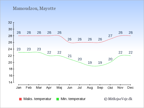 Gennemsnitlige temperaturer på Mayotte -nat og dag: Januar 23,28. Februar 23,28. Marts 23,28. April 22,28. Maj 22,28. Juni 21,26. Juli 20,26. August 19,26. September 19,26. Oktober 20,27. November 22,28. December 22,28.