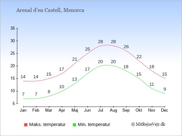 Gennemsnitlige temperaturer i Arenal d'en Castell -nat og dag: Januar:7,14. Februar:7,14. Marts:8,15. April:10,17. Maj:13,21. Juni:17,25. Juli:20,28. August:20,28. September:18,26. Oktober:15,22. November:11,18. December:9,15.