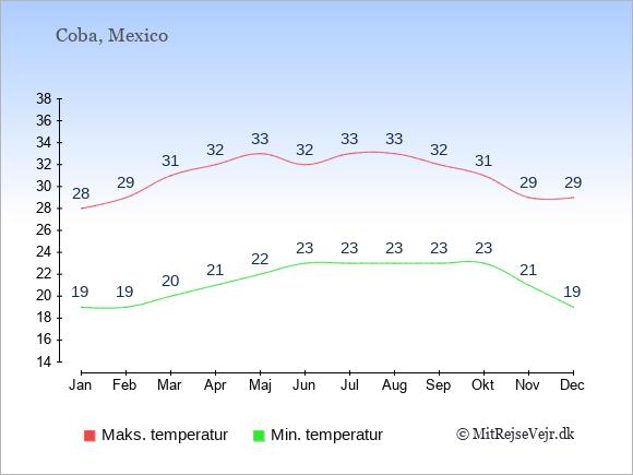 Gennemsnitlige temperaturer i Coba -nat og dag: Januar 19;28. Februar 19;29. Marts 20;31. April 21;32. Maj 22;33. Juni 23;32. Juli 23;33. August 23;33. September 23;32. Oktober 23;31. November 21;29. December 19;29.