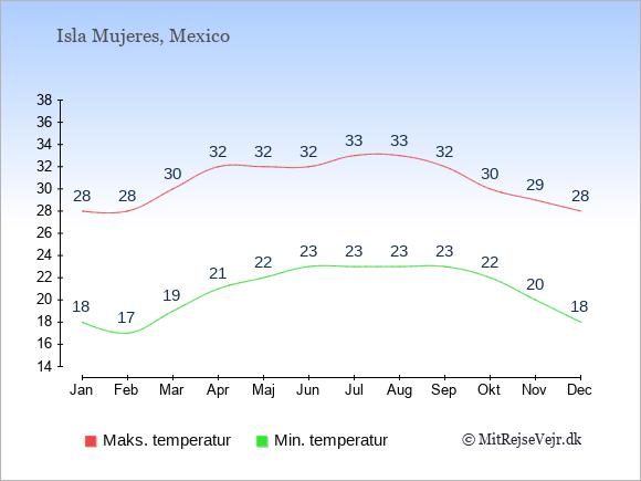 Gennemsnitlige temperaturer på Isla Mujeres -nat og dag: Januar 18;28. Februar 17;28. Marts 19;30. April 21;32. Maj 22;32. Juni 23;32. Juli 23;33. August 23;33. September 23;32. Oktober 22;30. November 20;29. December 18;28.