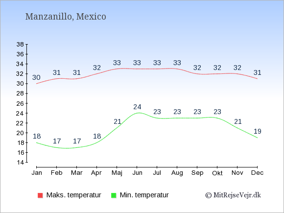 Gennemsnitlige temperaturer i Manzanillo -nat og dag: Januar 18;30. Februar 17;31. Marts 17;31. April 18;32. Maj 21;33. Juni 24;33. Juli 23;33. August 23;33. September 23;32. Oktober 23;32. November 21;32. December 19;31.