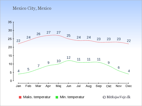 Gennemsnitlige temperaturer i Mexico -nat og dag: Januar 4;22. Februar 5;24. Marts 7;26. April 9;27. Maj 10;27. Juni 12;25. Juli 11;24. August 11;24. September 11;23. Oktober 9;23. November 6;23. December 4;22.