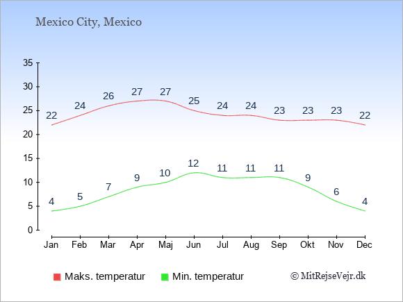 Gennemsnitlige temperaturer i Mexico -nat og dag: Januar 4,22. Februar 5,24. Marts 7,26. April 9,27. Maj 10,27. Juni 12,25. Juli 11,24. August 11,24. September 11,23. Oktober 9,23. November 6,23. December 4,22.