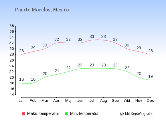 Gennemsnitlige temperaturer i Puerto Morelos -nat og dag: Januar 18;28. Februar 18;29. Marts 20;30. April 21;32. Maj 22;32. Juni 23;32. Juli 23;33. August 23;33. September 23;32. Oktober 22;30. November 20;29. December 19;28.