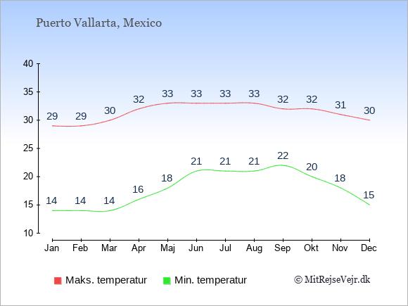Gennemsnitlige temperaturer i Puerto Vallarta -nat og dag: Januar 14;29. Februar 14;29. Marts 14;30. April 16;32. Maj 18;33. Juni 21;33. Juli 21;33. August 21;33. September 22;32. Oktober 20;32. November 18;31. December 15;30.