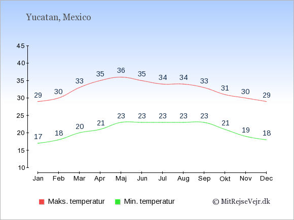 Gennemsnitlige temperaturer i Yucatan -nat og dag: Januar:17,29. Februar:18,30. Marts:20,33. April:21,35. Maj:23,36. Juni:23,35. Juli:23,34. August:23,34. September:23,33. Oktober:21,31. November:19,30. December:18,29.