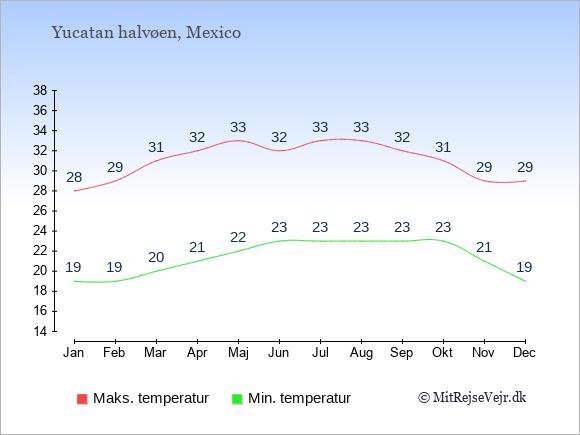 Gennemsnitlige temperaturer på Yucatan halvøen -nat og dag: Januar 19;28. Februar 19;29. Marts 20;31. April 21;32. Maj 22;33. Juni 23;32. Juli 23;33. August 23;33. September 23;32. Oktober 23;31. November 21;29. December 19;29.