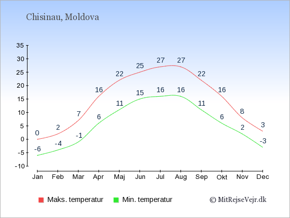 Gennemsnitlige temperaturer i Moldova -nat og dag: Januar -6;0. Februar -4;2. Marts -1;7. April 6;16. Maj 11;22. Juni 15;25. Juli 16;27. August 16;27. September 11;22. Oktober 6;16. November 2;8. December -3;3.