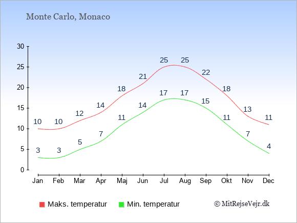 Gennemsnitlige temperaturer i Monaco -nat og dag: Januar 3;10. Februar 3;10. Marts 5;12. April 7;14. Maj 11;18. Juni 14;21. Juli 17;25. August 17;25. September 15;22. Oktober 11;18. November 7;13. December 4;11.