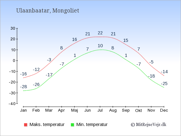 Gennemsnitlige temperaturer i Mongoliet -nat og dag: Januar -28;-16. Februar -26;-12. Marts -17;-3. April -7;8. Maj 1;16. Juni 7;21. Juli 10;22. August 8;21. September 1;15. Oktober -7;7. November -18;-5. December -25;-14.