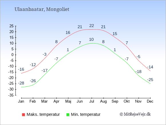Gennemsnitlige temperaturer i Mongoliet -nat og dag: Januar -28;-16. Februar -26;-12. Marts -17;-3. April -7;8. Maj 1;16. Juni 7;21. Juli 10;22. August 8;21. September 1;15. Oktober -7;7. November -18;-5. December -25;-14.