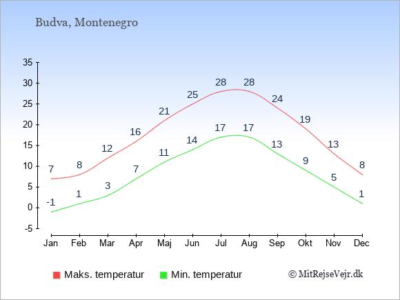 Gennemsnitlige temperaturer i Budva -nat og dag: Januar -1;7. Februar 1;8. Marts 3;12. April 7;16. Maj 11;21. Juni 14;25. Juli 17;28. August 17;28. September 13;24. Oktober 9;19. November 5;13. December 1;8.