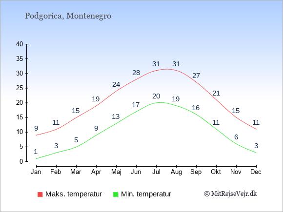 Gennemsnitlige temperaturer i Montenegro -nat og dag: Januar 1;9. Februar 3;11. Marts 5;15. April 9;19. Maj 13;24. Juni 17;28. Juli 20;31. August 19;31. September 16;27. Oktober 11;21. November 6;15. December 3;11.