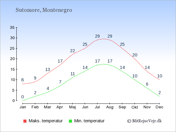 Gennemsnitlige temperaturer i Sutomore -nat og dag: Januar 0;8. Februar 2;9. Marts 4;13. April 7;17. Maj 11;22. Juni 14;25. Juli 17;29. August 17;29. September 14;25. Oktober 10;20. November 6;14. December 2;10.