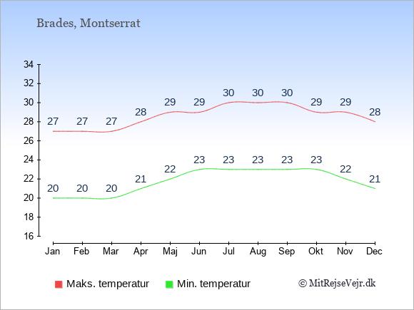 Gennemsnitlige temperaturer på Montserrat -nat og dag: Januar 20;27. Februar 20;27. Marts 20;27. April 21;28. Maj 22;29. Juni 23;29. Juli 23;30. August 23;30. September 23;30. Oktober 23;29. November 22;29. December 21;28.