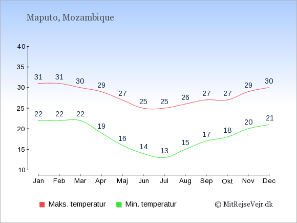 Gennemsnitlige temperaturer i Mozambique -nat og dag: Januar 22;31. Februar 22;31. Marts 22;30. April 19;29. Maj 16;27. Juni 14;25. Juli 13;25. August 15;26. September 17;27. Oktober 18;27. November 20;29. December 21;30.