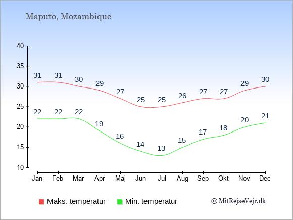 Temperaturer i Mozambique -dag og nat.