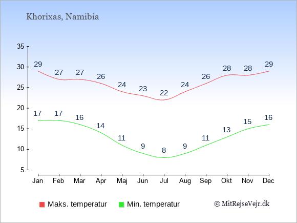 Gennemsnitlige temperaturer i Khorixas -nat og dag: Januar 17;29. Februar 17;27. Marts 16;27. April 14;26. Maj 11;24. Juni 9;23. Juli 8;22. August 9;24. September 11;26. Oktober 13;28. November 15;28. December 16;29.