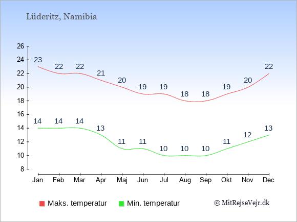 Gennemsnitlige temperaturer i Lüderitz -nat og dag: Januar 14;23. Februar 14;22. Marts 14;22. April 13;21. Maj 11;20. Juni 11;19. Juli 10;19. August 10;18. September 10;18. Oktober 11;19. November 12;20. December 13;22.