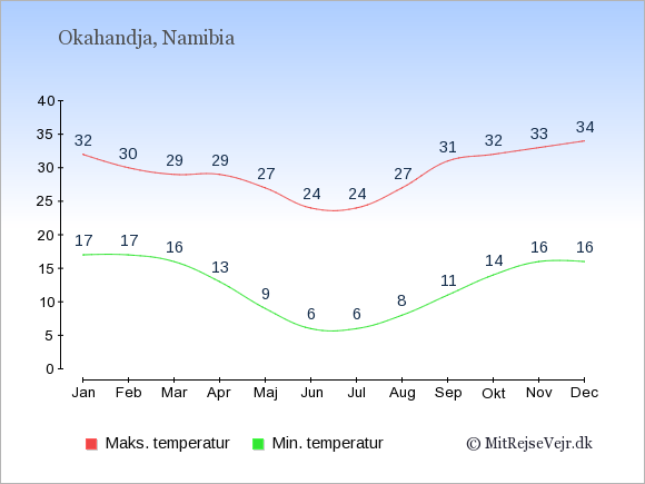 Gennemsnitlige temperaturer i Okahandja -nat og dag: Januar 17;32. Februar 17;30. Marts 16;29. April 13;29. Maj 9;27. Juni 6;24. Juli 6;24. August 8;27. September 11;31. Oktober 14;32. November 16;33. December 16;34.