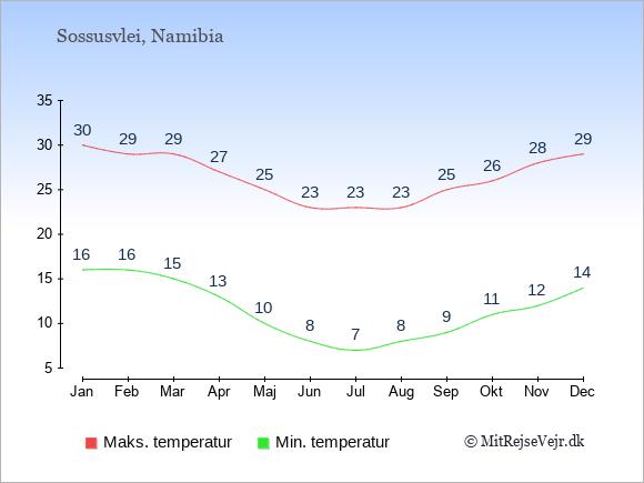 Gennemsnitlige temperaturer i Sossusvlei -nat og dag: Januar 16;30. Februar 16;29. Marts 15;29. April 13;27. Maj 10;25. Juni 8;23. Juli 7;23. August 8;23. September 9;25. Oktober 11;26. November 12;28. December 14;29.