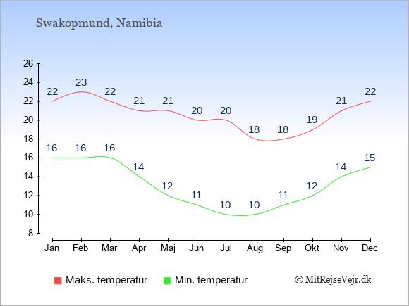 Gennemsnitlige temperaturer i Swakopmund -nat og dag: Januar 16;22. Februar 16;23. Marts 16;22. April 14;21. Maj 12;21. Juni 11;20. Juli 10;20. August 10;18. September 11;18. Oktober 12;19. November 14;21. December 15;22.