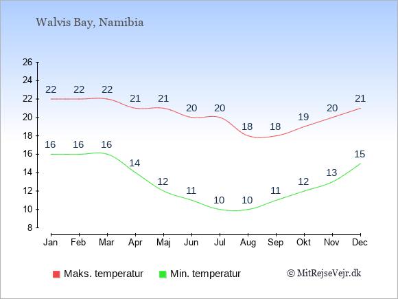 Gennemsnitlige temperaturer i Walvis Bay -nat og dag: Januar 16;22. Februar 16;22. Marts 16;22. April 14;21. Maj 12;21. Juni 11;20. Juli 10;20. August 10;18. September 11;18. Oktober 12;19. November 13;20. December 15;21.