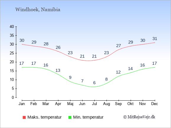 Gennemsnitlige temperaturer i Namibia -nat og dag: Januar 17;30. Februar 17;29. Marts 16;28. April 13;26. Maj 9;23. Juni 7;21. Juli 6;21. August 8;23. September 12;27. Oktober 14;29. November 16;30. December 17;31.