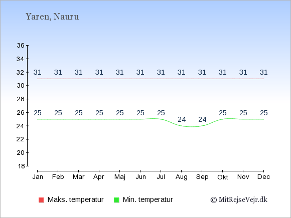 Gennemsnitlige temperaturer på Nauru -nat og dag: Januar 25;31. Februar 25;31. Marts 25;31. April 25;31. Maj 25;31. Juni 25;31. Juli 25;31. August 24;31. September 24;31. Oktober 25;31. November 25;31. December 25;31.