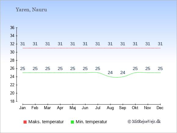 Gennemsnitlige temperaturer på Nauru -nat og dag: Januar 25;31. Februar 25;31. Marts 25;31. April 25;31. Maj 25;31. Juni 25;31. Juli 25;31. August 24;31. September 24;31. Oktober 25;31. November 25;31. December 25;31.