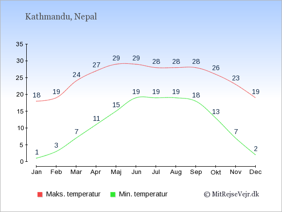 Gennemsnitlige temperaturer i Nepal -nat og dag: Januar 1;18. Februar 3;19. Marts 7;24. April 11;27. Maj 15;29. Juni 19;29. Juli 19;28. August 19;28. September 18;28. Oktober 13;26. November 7;23. December 2;19.