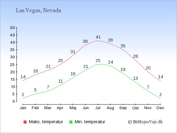 Gennemsnitlige temperaturer i Las Vegas -nat og dag: Januar:2,14. Februar:5,18. Marts:7,21. April:11,25. Maj:16,31. Juni:21,38. Juli:25,41. August:24,39. September:19,35. Oktober:13,28. November:7,20. December:2,14.