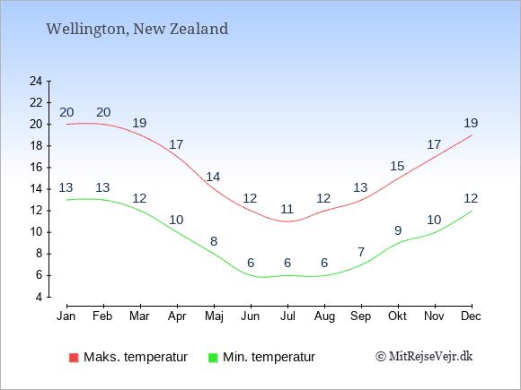 Årlige temperaturer for Wellington i New Zealand.
